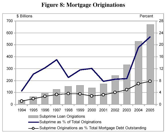 subprime lending thesis