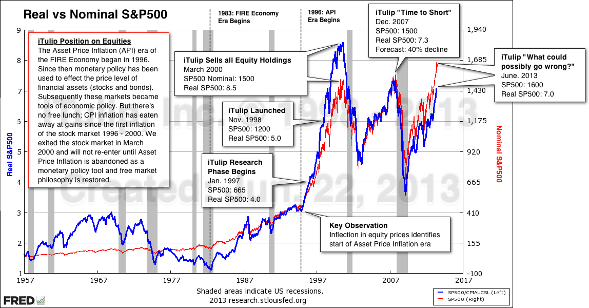The Post-Market Economy - Part I: Chaos on Planet ZIRP - Eric Janszen